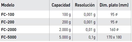 Básculas FC - Modelos